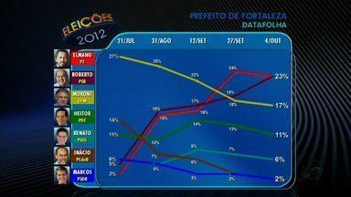 Datafolha divulga nova pesquisa de intenção de votos para prefeito em Fortaleza - Veja os números da pesquisa.