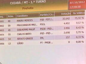 Falha gerou atraso na totalização dos votos dos candidatos a prefeito de Cuiabá - A divulgação chegou a ser suspensa por causa de um problema na comunicação interna do TRE. Eram quase dez horas da noite quando o tribunal regional eleitoral encerrou a totalização dos votos das seções eleitorais da capital.