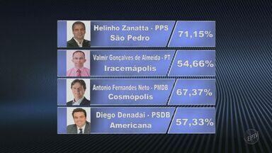 Saiba quem foi eleito nas nas cidades da região de Campinas e Piracicaba - Confira mais resultados das eleições em Mogi Mirim (SP), Mogi Guaçu (SP), Artur Nogueira (SP), Amparo (SP), Pinhalzinho (SP) e Rafard (SP).