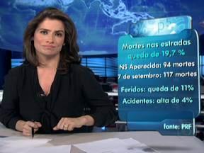 Número de mortes nas estradas cai 20% durante feriadão de Nossa Senhora Aparecida - O número de mortes nas estradas brasileitas caiu 20% no último feriado em comparação com o feriadão da Independência, que teve a mesma duração. Houve também uma queda no número de feridos, mas o de acidentes aumentou.
