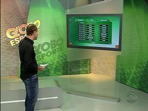 Veja os horários dos jogos deste domingo (17) - Neste fim de semana começa a segunda fase do Gauchão.