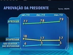 Avaliação de Dilma atinge o maior percentual desde o início do mandato - É o que mostra a última pesquisa do Ibope encomendada pela Confederação Nacional da Indústria. A margem de erro é de dois pontos percentuais para mais ou para menos. O modo como a presidente governa o país foi aprovado por 79% dos entrevistados.