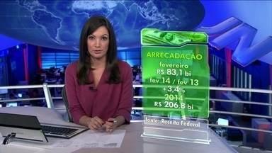 Arrecadação de impostos bate novo recorde - Em fevereiro, os brasileiros pagaram R$ 83 bilhões em impostos. Tanto a arrecadação do mês, quanto a acumulada no ano, são recordes.