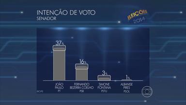 João Paulo tem 37% e Bezerra Coelho 16% na disputa ao Senado, diz Ibope - Instituto entrevistou 1.204 eleitores entre os dias 26 e 28 de julho. Margem de erro é de três pontos percentuais, para mais ou para menos.