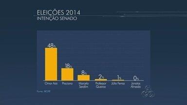 Omar Aziz lidera disputa pelo Senado no Amazonas com 48%, diz Ibope - Margem de erro é de três pontos percentuais, para mais ou para menos.Instituto entrevistou 1.512 eleitores no estado entre 08 e 11 de setembro.