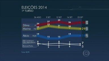 Dilma tem 38%, Marina, 29%, e Aécio, 19%, aponta pesquisa Ibope - Segundo o Ibope, Dilma Rousseff, do PT, permanece na liderança no primeiro turno. A vantagem dela sobre Marina Silva, do PSB, aumentou três pontos percentuais desde o último levantamento. Já Aécio Neves, do PSDB, se manteve estável.