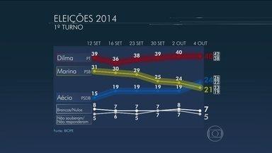 Confira os números da pesquisa Ibope sobre a corrida pela Presidência - Confira os números da pesquisa Ibope sobre a corrida presidencial. É a última antes do primeiro turno de votação. A pesquisa foi encomendada pela TV Globo e pelo jornal O Estado de São Paulo.