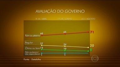 Datafolha divulga nova pesquisa sobre avaliação do governo Dilma - Aqueles que consideram o governo ruim ou péssimo já chegam a 71%. Na terceira semana de junho, eram 65%. Os que consideram o governo regular caiu para 20%.