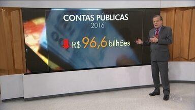 Governo quer aumentar rombo nas contas públicas para quase R$ 100 bilhões - A meta para esse ano era economizar R$ 30,6 bilhões, o equivalente a 0,5% do PIB. Agora, com as despesas aumentando e o governo arrecadando menos, não vai sobrar nada. O governo vai entrar no cheque especial, com um rombo de R$ 96,6 bilhões.