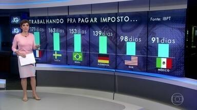 Brasileiros trabalham 153 dias apenas para pagar impostos - O brasileiro trabalha cada vez mais para pagar impostos. Em 1996 eram 100 dias por ano. Hoje já são 153 só para pagar os tributos.