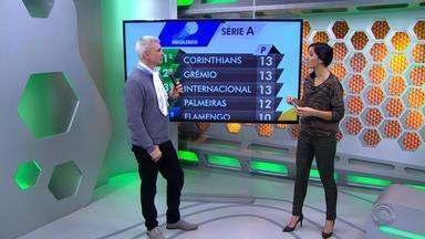 Maurício Saraiva comenta desempenho da dupla Gre-Nal na sexta rodada do Brasileirão - Grêmio vence e é segundo colocado, Inter perde e cai para terceiro.