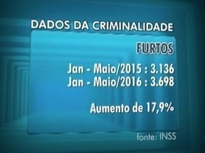 SSP divulga os dados de maio da criminalidade no Oeste Paulista - Informações são da Secretaria da Segurança Pública.