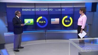 Ensino ruim compromete a competitividade do Brasil - O comentarista Carlos Alberto Sardenberg analisa o desempenho abaixo da média do Brasil no Ideb, o principal indicador de qualidade do ensino.