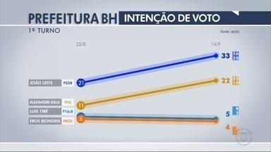 João Leite tem 33% e Kalil, 22%, na disputa à Prefeitura de BH, diz Ibope - Tibé tem 5%, Délio e Biondini, 4% cada, Reginaldo e Rodrigo, 3% cada.