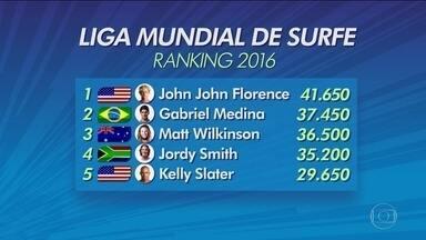 Gabriel Medina está na 2ª colocação no ranking do Mundial de surfe - Felipe Toledo foi eliminado na semifinal da etapa dos EUA.