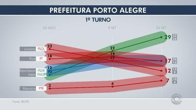Ibope em Porto Alegre: Melo tem 29%; Pont e Marchezan, 17%; Luciana, 12% - A pesquisa foi encomendada pelo Grupo RBS.