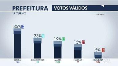 Ibope divulga nova pesquisa de intenção de voto para prefeitura de São Paulo - Ibope divulga nova pesquisa de intenção de voto para prefeitura de São Paulo