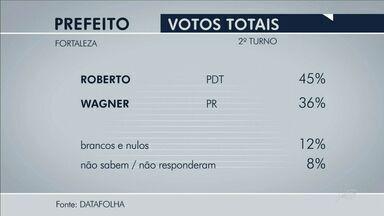 Datafolha: Roberto, 45%, Wagner, 36%, brancos/nulos, 12%, não sabem, 8% - Datafolha: Roberto, 45%, Wagner, 36%, brancos/nulos, 12%, não sabem, 8%.