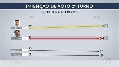Datafolha: Geraldo Julio tem 50% e João Paulo 34% - Brancos e nulos somam 11% e os que não saber 5%