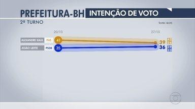 Ibope: Kalil, 39%, João Leite, 36, brancos/nulos, 20%, não sabem, 5% - Nos votos válidos, resultado é: Alexandre Kalil, 52%, João Leite, 48%.