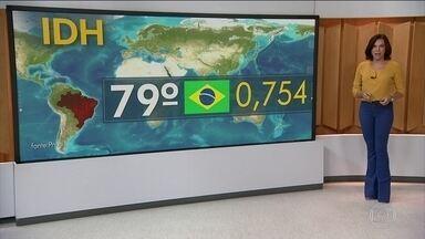 Brasil fica estagnado no Índice de Desenvolvimento Humano da ONU - O país aparece na posição de número 79, com um índice de 0,754. Quando mais próximo de 1, melhor o IDH. Os dados usados foram aqueles de 2015. É a primeira vez que o Brasil não aumenta o índice desde 2004.