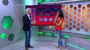 """Maurício Saraiva analisa o """"eletrocardiograma"""" do Inter - Assista ao vídeo."""