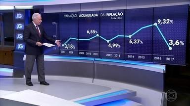 Inflação medida pelo IPCA traz o melhor resultado para o mês 2010 - Caiu pelos piores motivos possíveis: recessão, diminuição da renda e desemprego.
