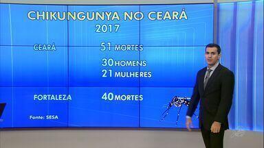 Sobe para 51 o número de mortes por chikungunya no Ceará em 2017 - Ceará tem mais da metade dos casos da doença em todo o Brasil.