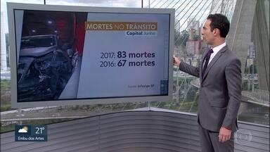 Número de mortes no trânsito aumenta 23% em relação a junho do ano passado - Aumentou mais de 20% o número de mortes no trânsito no mês de junho. Na capital, segundo dados do Infosiga, foram 83 mortes em junho deste ano e 67 em 2016.