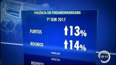 Número de roubos e furtos vem crescendo em Pinda - Moradores cobram mais ações para reduzir a criminalidade.