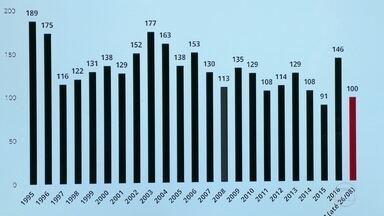 Gráfico do G1 compara morte de PMs de 1995 a 2017. Especial mostra os casos deste ano - Especialista em Segurança Pública Fernando Veloso comentou os números.