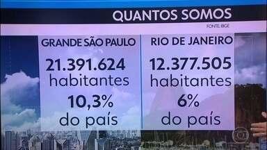 Grande São Paulo já ultrapassou os 21 milhões de habitantes - A população da Grande São Paulo representa hoje 10% de todo o país. É quase o dobro da região Metropolitana do Rio de Janeiro, que está em segundo lugar.