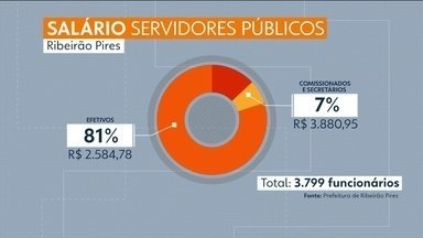 Prefeitura de Ribeirão Pires congela salário dos servidores - A prefeitura tem dívida de R$220 milhões e decidiu congelar o salário dos servidores públicos.