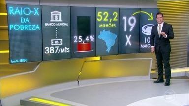 Cinquenta e dois milhões de brasileiros vivem na pobreza, diz IBGE - Dados do IBGE de análise de 2016 usaram o critério internacional do Banco Mundial. Estava na pobreza quem ganhava em valores da época, R$ 387 por mês. Mais ou menos o preço de um prato feito por dia em São Paulo.
