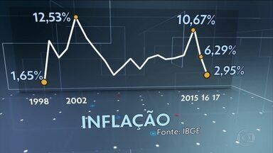 Inflação oficial fecha 2017 com menor índice em 19 anos: 2,95% - Em dezembro, a inflação voltou a acelerar, mas isso não impediu que no ano o índice ficasse abaixo da meta.