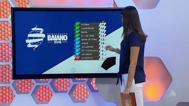 Dois times podem garantir vaga na semi-final do Baianão 2018 no domingo (4) - Veja também a rodada de jogos e a classificação dos times.