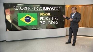 Brasil tem o pior retorno sobre os impostos do mundo - Estudo avaliou os 30 países com maior carga tributária do mundo e Brasil registra o pior IDH