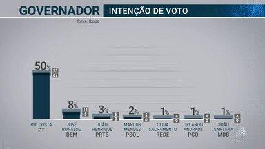 TV Bahia divulga os números da primeira pesquisa Ibope para o governo baiano - Confira os resultados da pesquisa estimulada, que tem margem de erro de 3%.