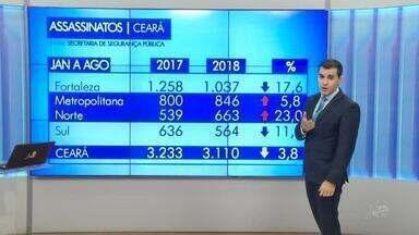Ceará tem mais de três mil homicídios até agosto deste ano - Confira mais notícias em g1.globo.com/ce