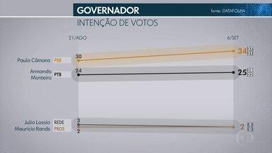 Veja o resultado da segunda pesquisa Datafolha para o governo de Pernambuco - Levantamento foi divulgado na quinta-feira (6)