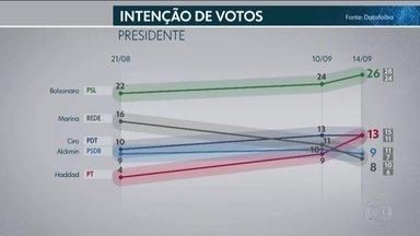 Datafolha divulga terceira pesquisa de intenção de votos para presidente - Instituto entrevistou 2.829 eleitores em 197 municípios. Margem de erro é de 2 pontos percentuais para mais ou para menos.