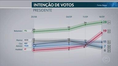Ibope divulga mais uma pesquisa de intenção de voto para presidente - O nível de confiança da pesquisa é de 95%. A margem de erro é de dois pontos percentuais para mais ou para menos.