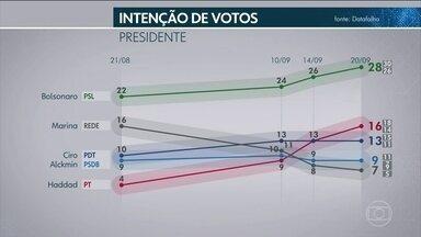 Datafolha divulga nova pesquisa de intenção de voto para presidente - O nível de confiança deste levantamento é de 95%. A margem de erro é de dois pontos percentuais, para mais ou para menos.