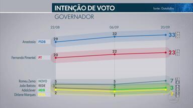 Pesquisa Datafolha em Minas Gerais: Anastasia, 33%; Pimentel, 23% - Romeu Zema, 7%; João Batista Mares Guia, 3%; Adalclever Lopes, 3%; Dirlene, 2%; Dulim e Jordano não pontuaram.