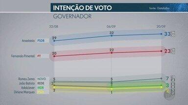 Datafolha divulga pesquisa com intenções de voto em Minas Gerais - Datafolha divulga pesquisa com intenções de voto em Minas Gerais