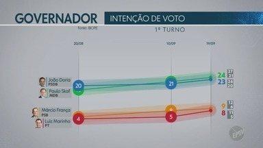 Ibope divulga nova pesquisa sobre intenção de votos para governo do estado - Confira dados sobre intenção e rejeição de votos; e simulações de 2º turno entre os candidatos João Doria (PSDB) e Paulo Skaf (MDB).