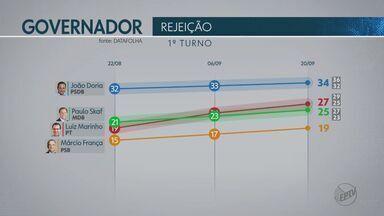 Confira a nova pesquisa realizada pelo Datafolha para governador de São Paulo - Levantamento foi divulgado nesta quinta (20).
