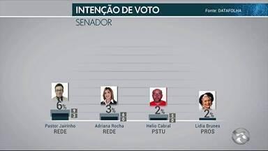 Datafolha divulga nova pesquisa sobre inteção de votos para Senador de Pernambuco - O candidato Jarbas, apresenta 36%, Mendonça, 31% e Humberto, 30% de intenção de voto.