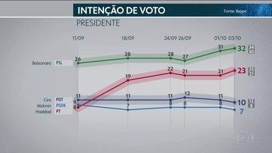 Ibope divulga nova pesquisa de intenção de votos para presidente - Instituto entrevistou 3.010 em 209 municípios, na segunda (1º) e na terça (2).