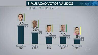 Ibope divulga a última pesquisa com os candidatos ao governo do estado, antes das eleições - O Ibope também avaliou os votos válidos, ou seja, descartando brancos, mulos e os indecisos.